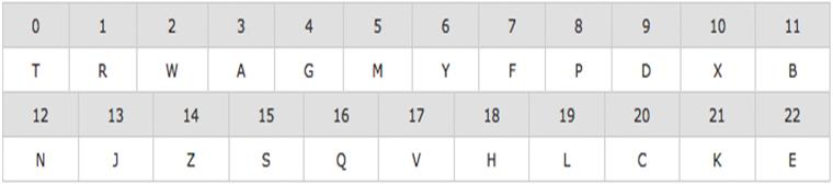 Tabla para calcular letra del dni nif